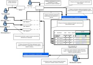 Схема использования с серверной интеграцией