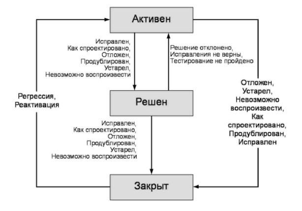 Рис. 12.2 Переходы между состояниями рабочего элемента MSF Agile