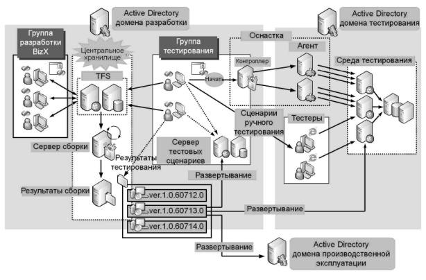 Рис. 1.3 - Физическая среда разработки и тестирования
