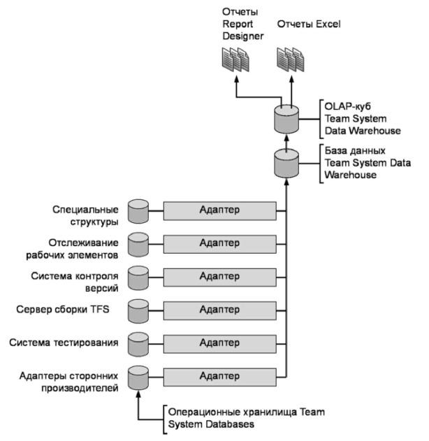 Рис. 15.1 Физическая архитектура системы создания и отображения отчетов