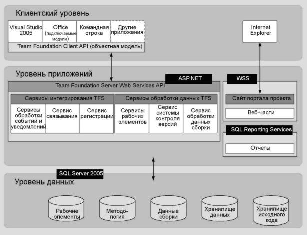 Рис. 2.1 - Компоненты и уровни TFS Клиентский уровень