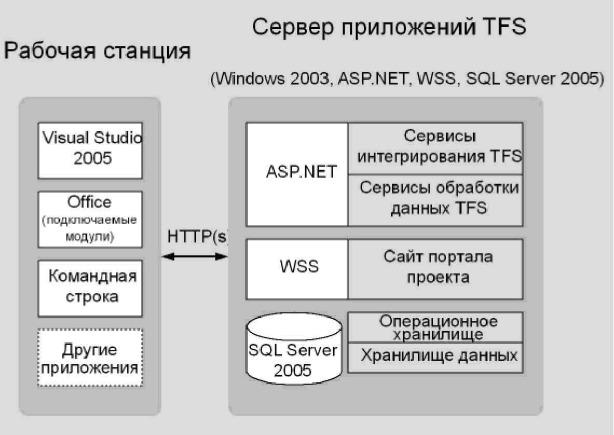 Рис. 2.2 - Схема развертывания на одном сервере