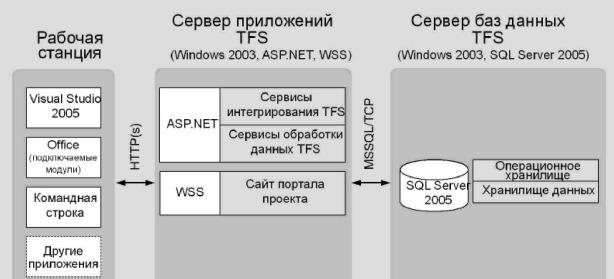 Рис. 2.3 - Схема развертывания на двух серверах