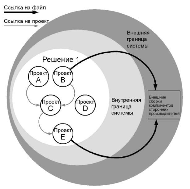Рис. 3.1 - Подход с использованием одиночного решения