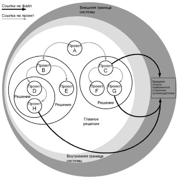 Рис. 3.2 - Подход с использованием сегментированного решения