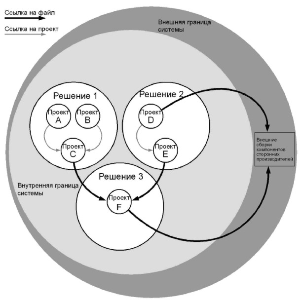Рис. 3.3 - Подход с использованием нескольких решений