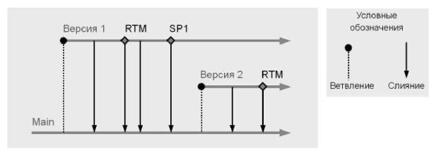 Рис. 5.2 - Временная диаграмма ветвления для выпуска версии