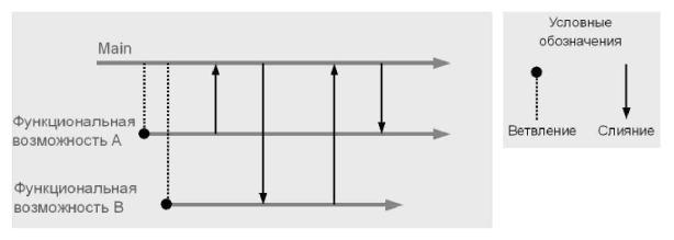 Рис. 5.3 - Временная диаграмма ветвления для изолирования разработки
