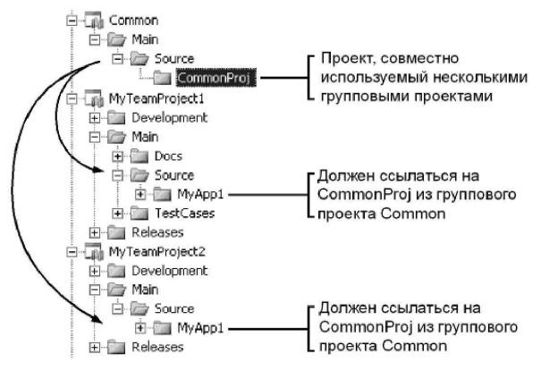 Рис. 6.1 Структура каталогов при общем совместно используемом проекте