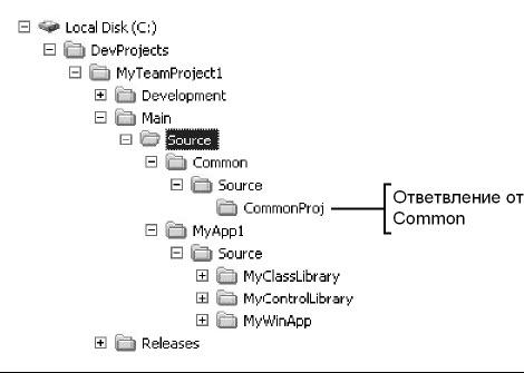 Рис. 6.3 Отображение рабочего пространства на стороне клиента