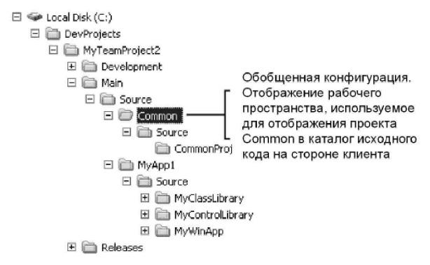 Рис. 6.4 Использование отображения рабочего пространства
