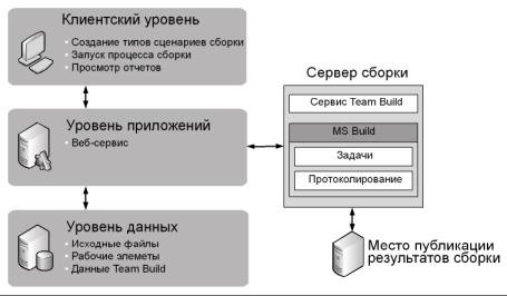 Рис. 7.1 Логическая последовательность операций Team Build