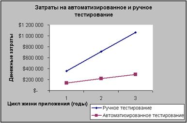 Рисунок 1. Временные затраты на ручное и автоматизированное тестирование