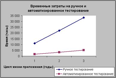 Рисунок 2. Затраты на автоматизированное и ручное тестирование