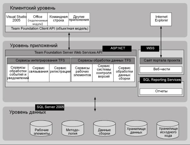 Рис. 16.1 Архитектура TFS