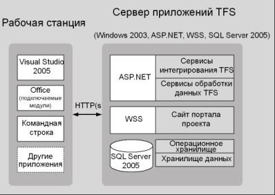 Рис. 16.2 Типовая установка на одном сервере