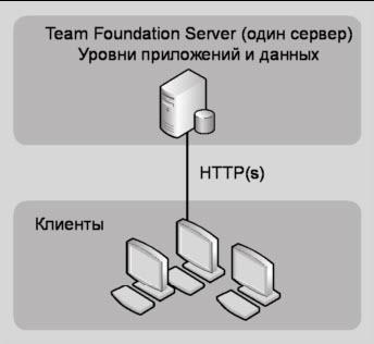 Рис. 16.4 Простая конфигурация Team Foundation Server