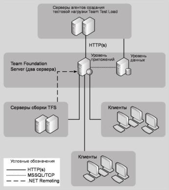 Рис. 16.5 Топология Team Foundation Server средней сложности