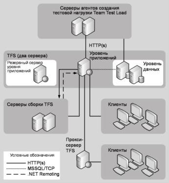 Рис. 16.6 Сложная топология Team Foundation Server