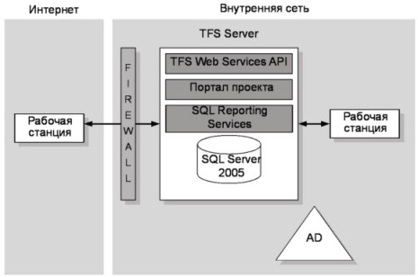 Рис. 17.1 Архитектура предоставления TFS через VPN