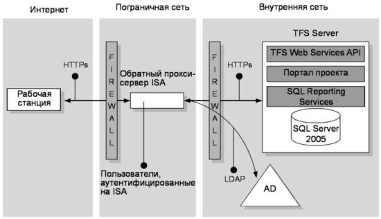 Рис. 17.2 TFS через ISA, контроллер домена в архитектуре внутренней сети