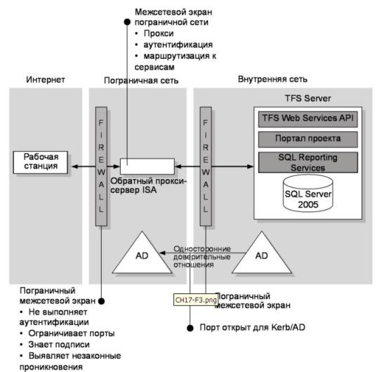 Рис. 17.3 TFS через ISA, архитектура с контроллером домена в пограничной сети