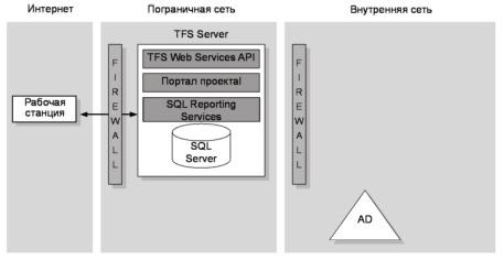 Рис. 17.4 Архитектура размещения TFS во внешней сети