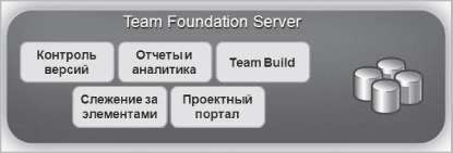 Компоненты Team Foundation Server